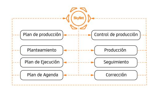 control-de-produccion
