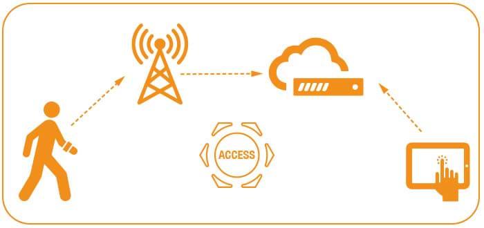 control-de-accesos